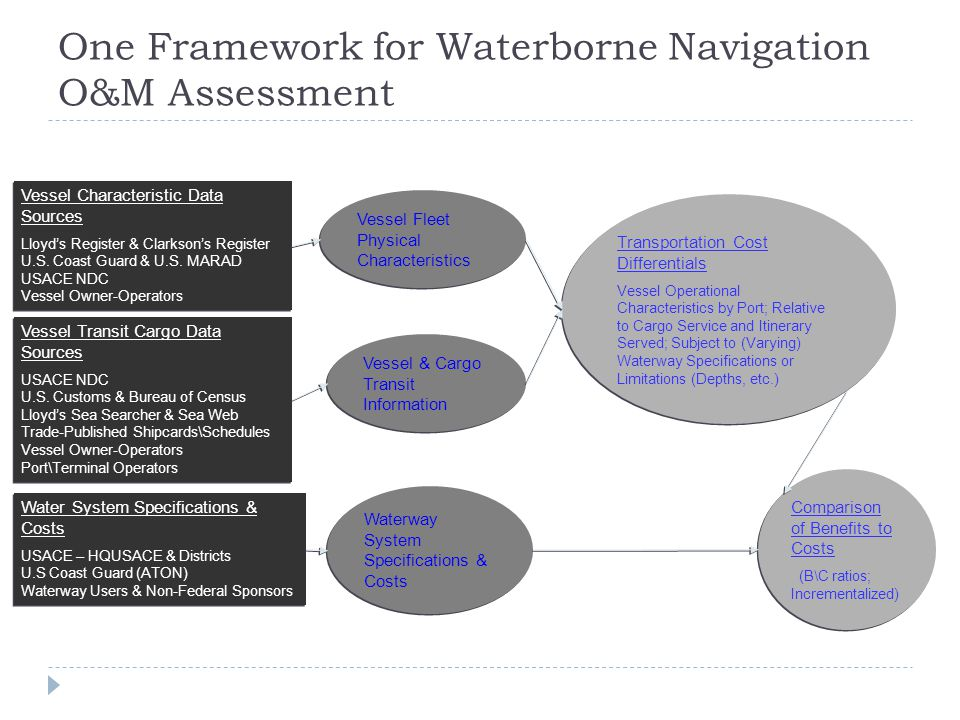 One Framework for Waterborne Navigation O&M Assessment Vessel Fleet Physical Characteristics Vessel & Cargo Transit Information Waterway System Specifications & Costs Vessel Characteristic Data Sources Lloyd's Register & Clarkson's Register U.S.