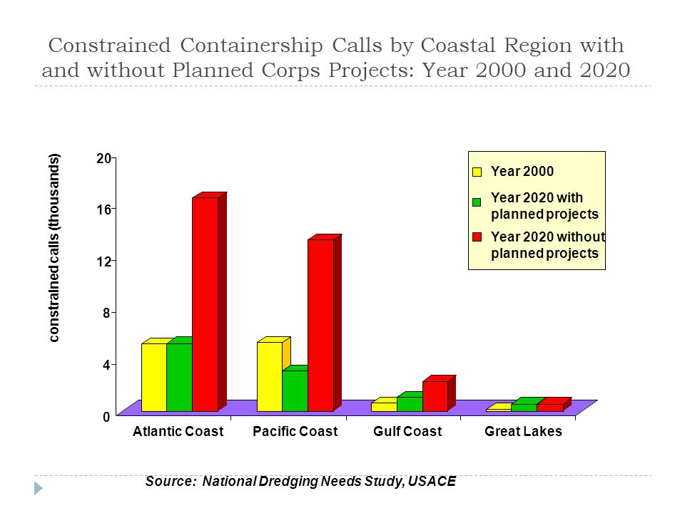 Constrained Containership Calls by Coastal Region with and without Planned Corps Projects: Year 2000 and 2020 0 4 8 12 16 20 constrained calls (thousands) Atlantic CoastPacific CoastGulf CoastGreat Lakes Year 2000 Year 2020 with planned projects Year 2020 without planned projects Source: National Dredging Needs Study, USACE