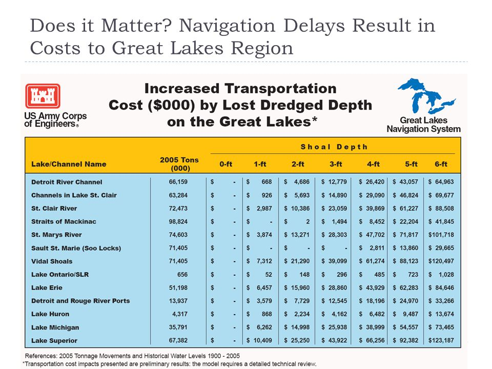 Does it Matter? Navigation Delays Result in Costs to Great Lakes Region