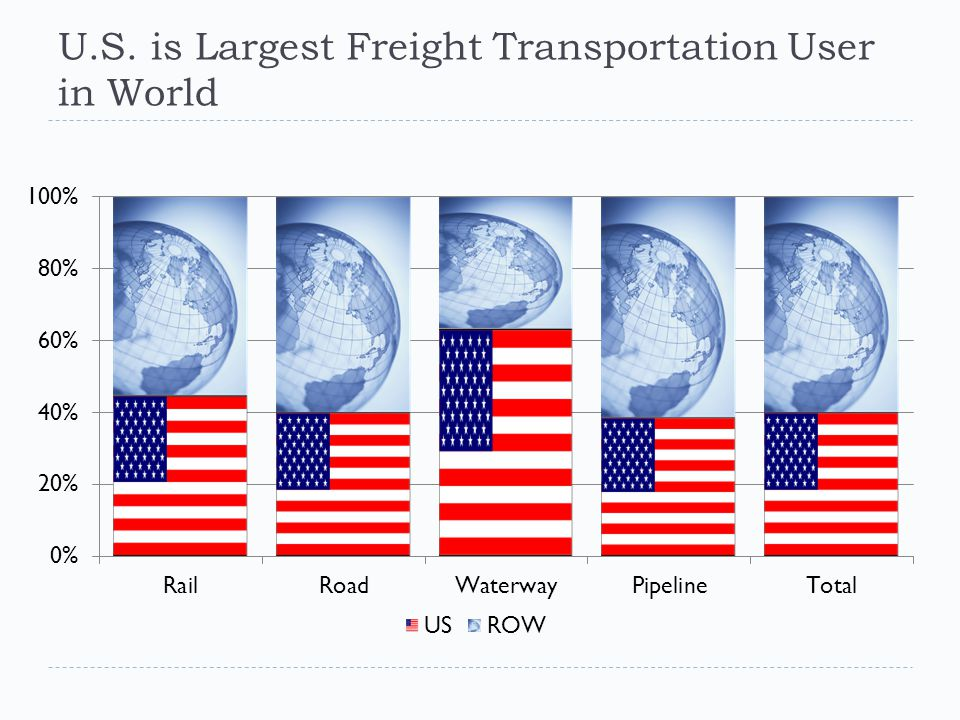 U.S. is Largest Freight Transportation User in World