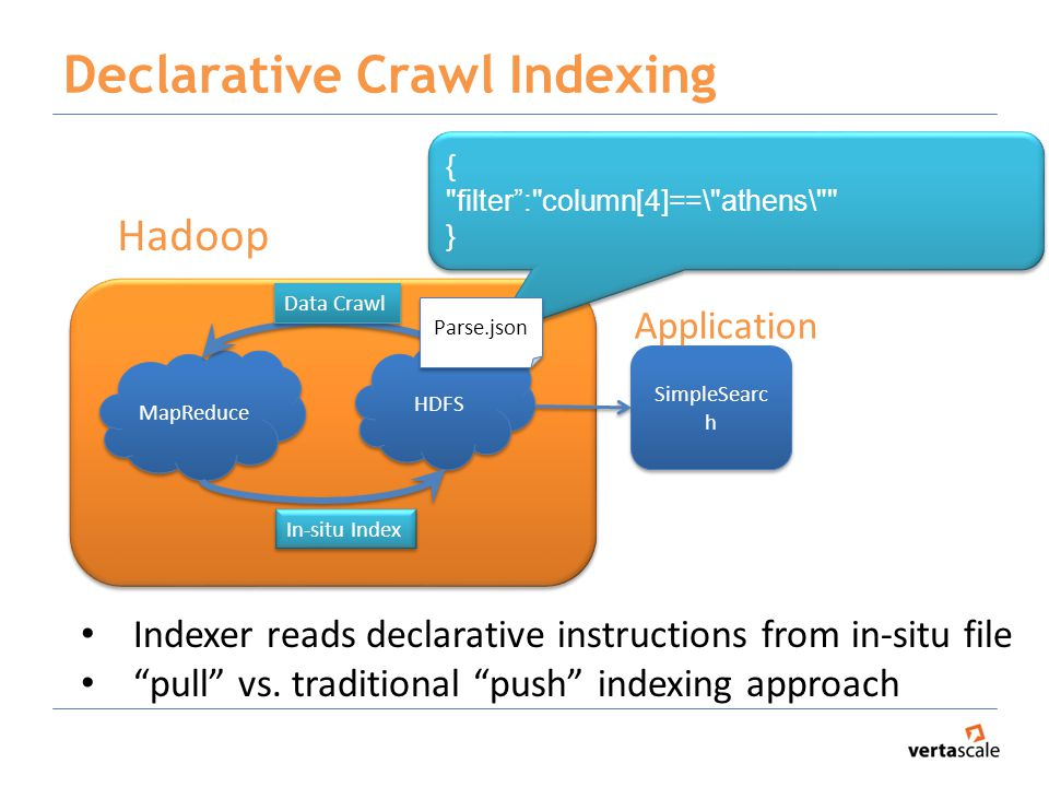 Declarative Crawl Indexing HDFS MapReduce Data Crawl In-situ Index SimpleSearc h Application Hadoop { filter : column[4]==\ athens\ } { filter : column[4]==\ athens\ } Parse.json Indexer reads declarative instructions from in-situ file pull vs.