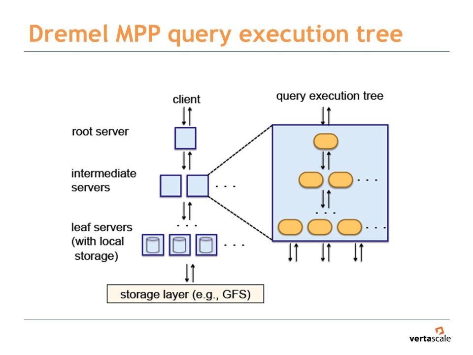 Dremel MPP query execution tree