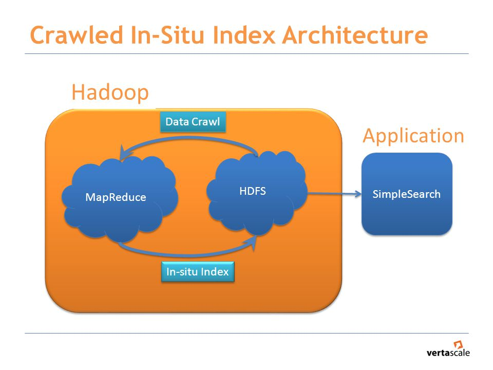 Crawled In-Situ Index Architecture HDFS MapReduce Data Crawl In-situ Index SimpleSearch Application Hadoop