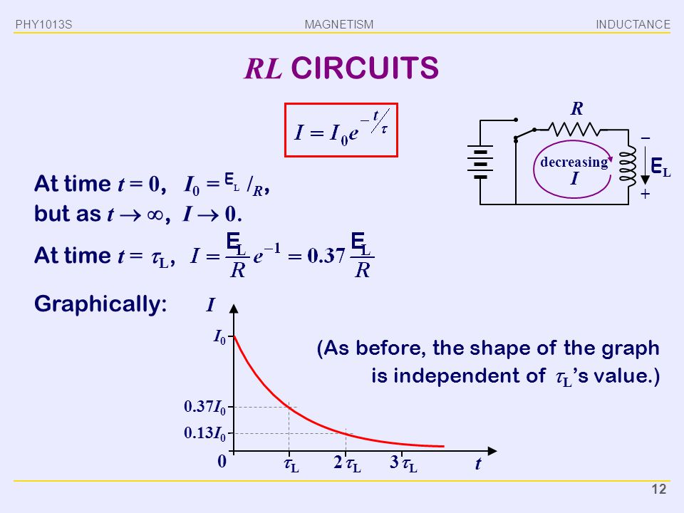 MAGNETISM INDUCTANCEPHY1013S 12 RL CIRCUITS At time t = 0, I 0 = E L / R, but as t  , I  0. decreasing I R ELEL Graphically: – + At time t =  L, I