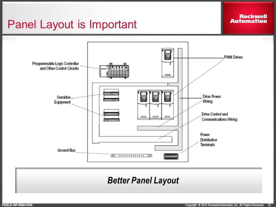 Copyright © 2014 Rockwell Automation, Inc. All Rights Reserved. PUBLIC INFORMATION 32 Panel Layout is Important Better Panel Layout