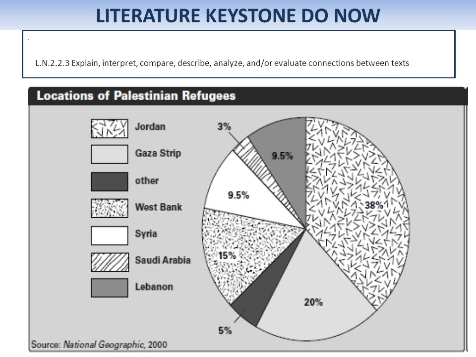 . LITERATURE KEYSTONE DO NOW L.N.2.2.3 Explain, interpret, compare, describe, analyze, and/or evaluate connections between texts