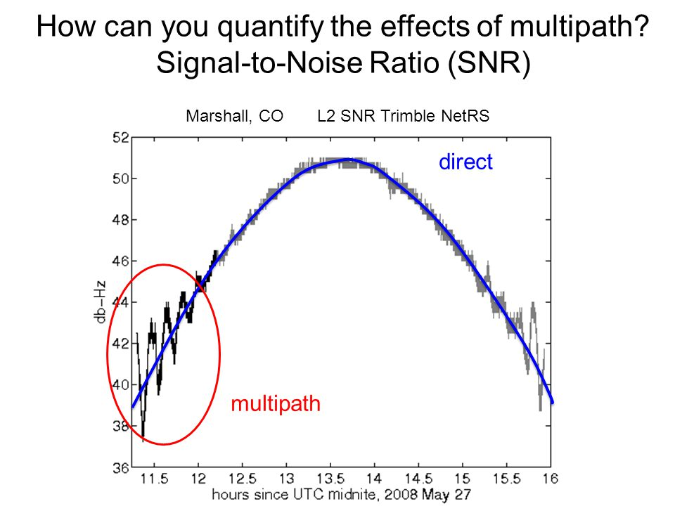 Marshall, CO L2 SNR Trimble NetRS direct multipath How can you quantify the effects of multipath? Signal-to-Noise Ratio (SNR)