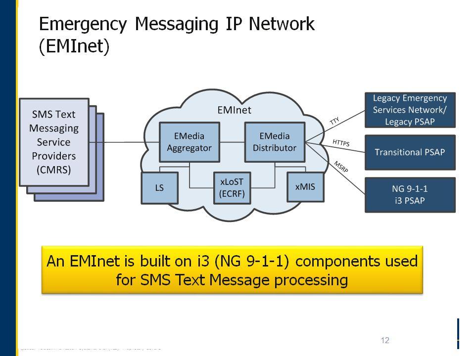 ©2013, TeleCommunication Systems, Inc. (TCS). Proprietary Level 2 18