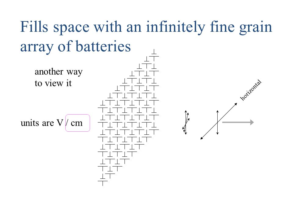 horizontal units are V / cm another way to view it Fills space with an infinitely fine grain array of batteries
