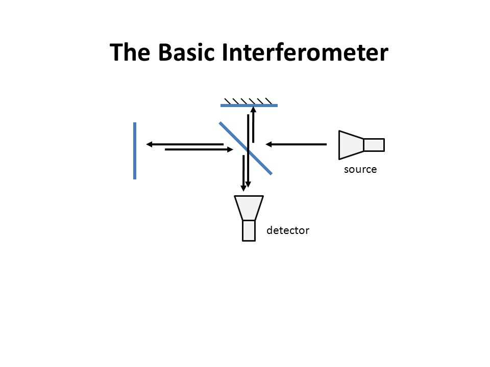 The Basic Interferometer source detector