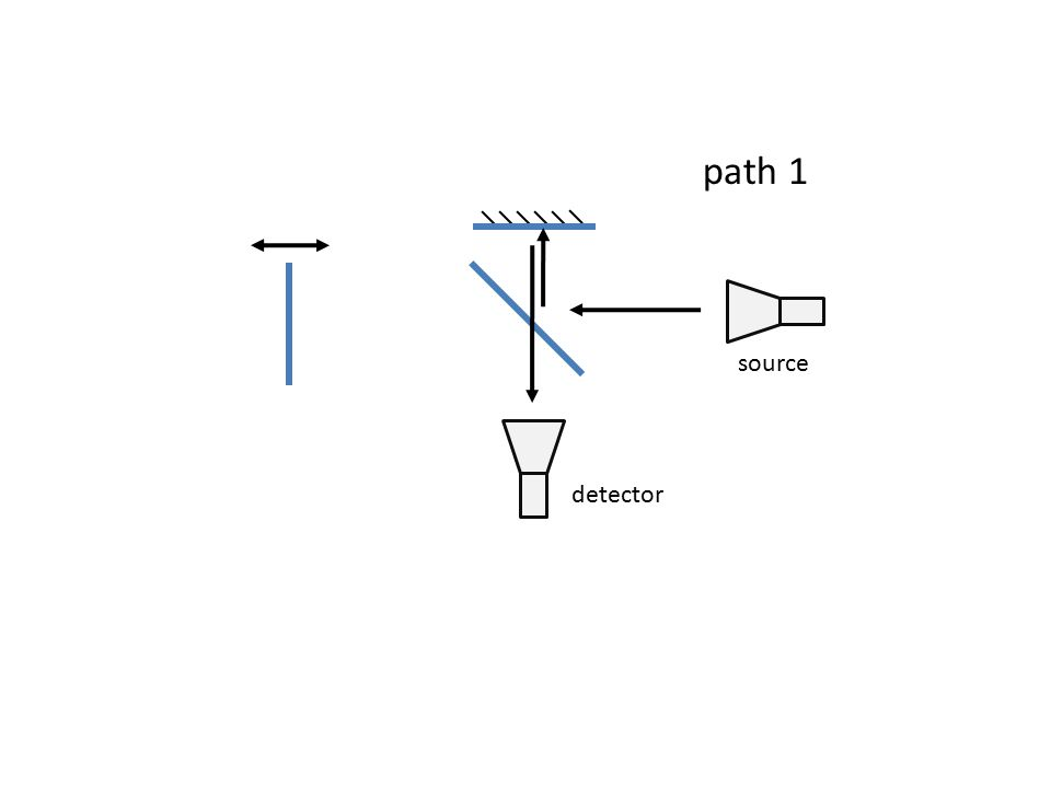 source path 1 detector