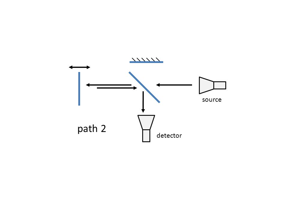 source path 2 detector