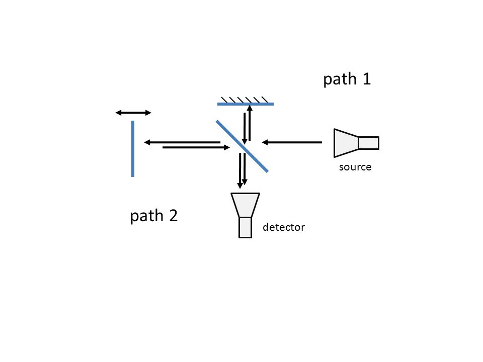 source path 1 path 2 detector