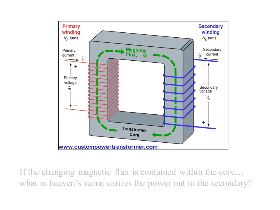 If the changing magnetic flux is contained within the core… what in heaven's name carries the power out to the secondary