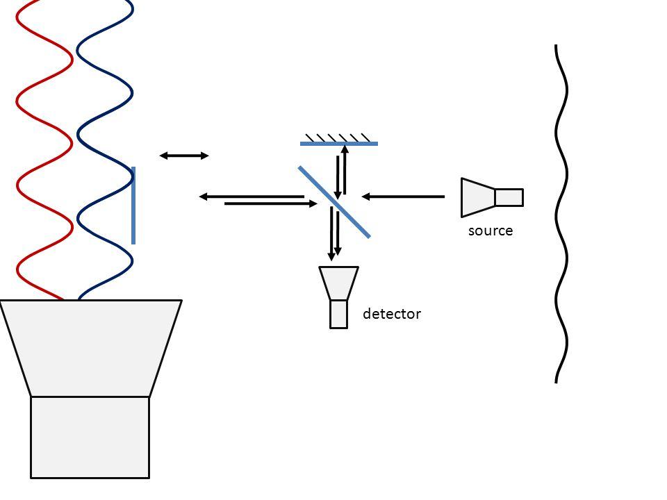 source detector