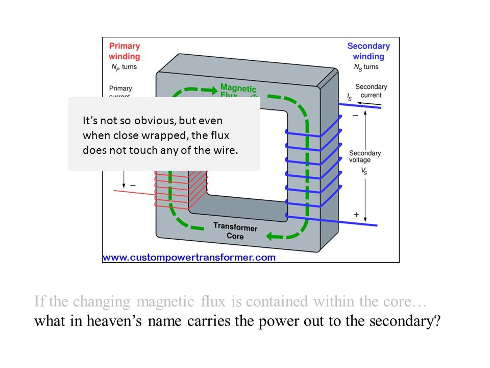 If the changing magnetic flux is contained within the core… what in heaven's name carries the power out to the secondary.