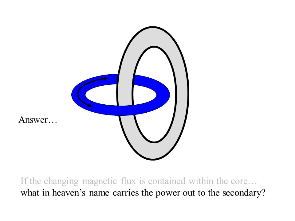 Answer… If the changing magnetic flux is contained within the core… what in heaven's name carries the power out to the secondary