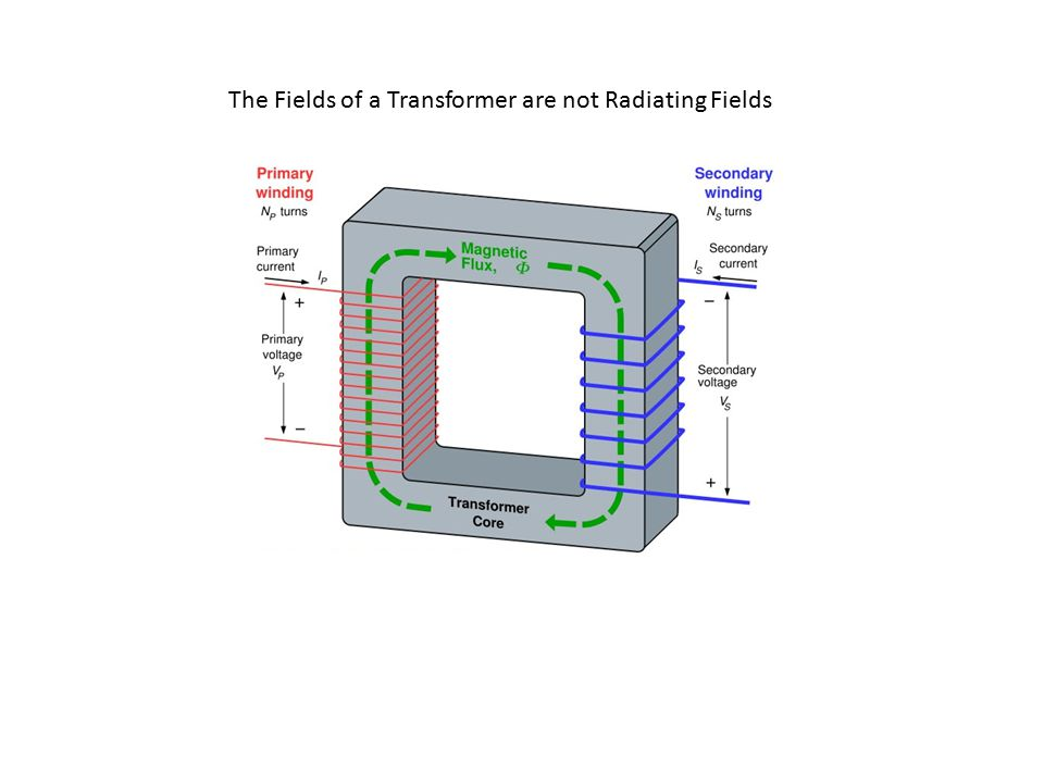 The Fields of a Transformer are not Radiating Fields