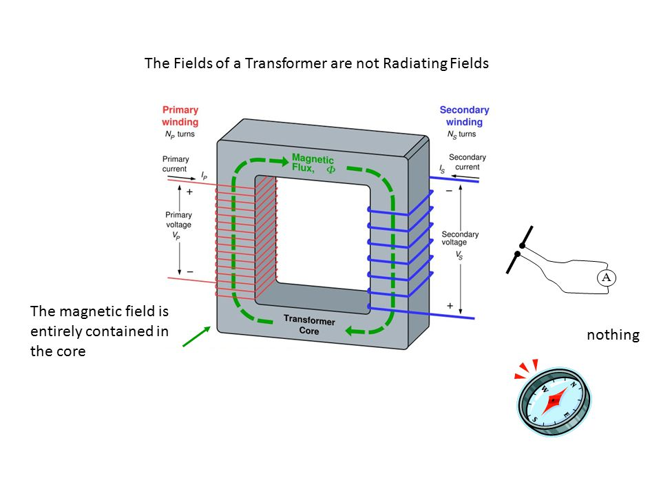 The Fields of a Transformer are not Radiating Fields nothing A The magnetic field is entirely contained in the core
