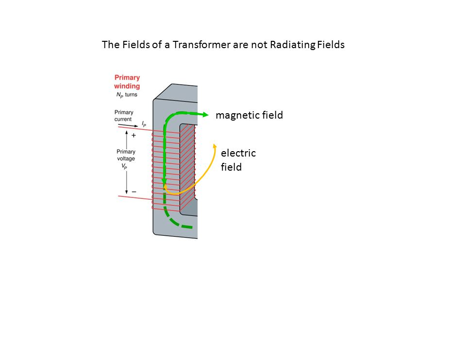 The Fields of a Transformer are not Radiating Fields electric field magnetic field