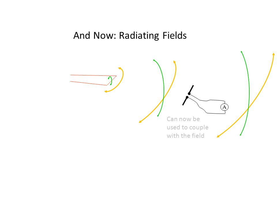 And Now: Radiating Fields A Can now be used to couple with the field