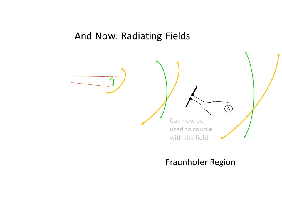 And Now: Radiating Fields Fraunhofer Region A Can now be used to couple with the field