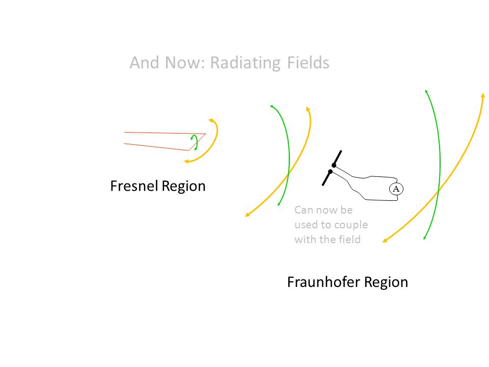 And Now: Radiating Fields Fraunhofer Region A Fresnel Region Can now be used to couple with the field