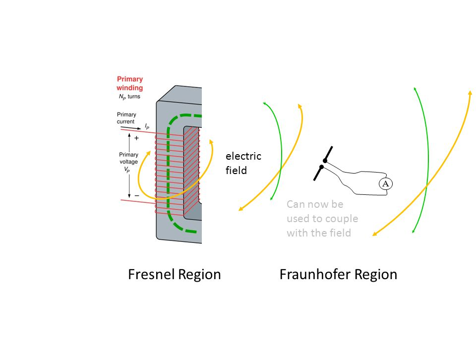 electric field Fraunhofer RegionFresnel Region A Can now be used to couple with the field