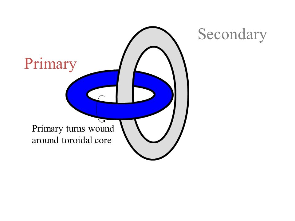Primary Secondary Primary turns wound around toroidal core