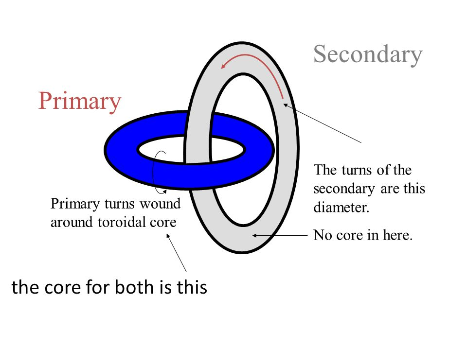 Primary turns wound around toroidal core The turns of the secondary are this diameter.