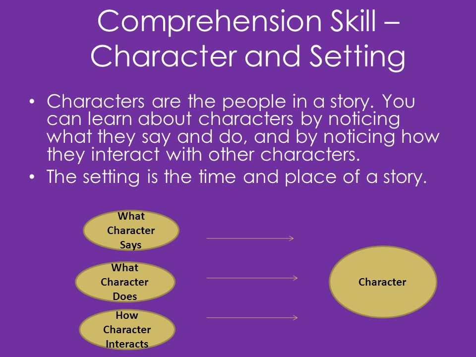 Comprehension Strategy – Monitor and Fix-up Good readers make sure they understand what they read.