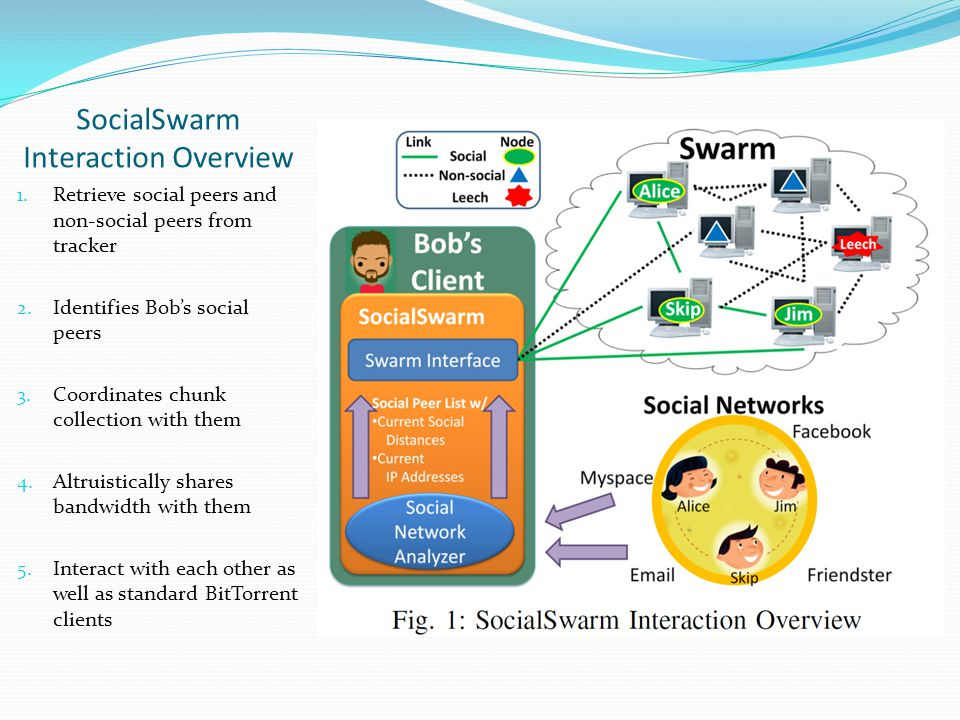SocialSwarm Interaction Overview 1.Retrieve social peers and non-social peers from tracker 2.