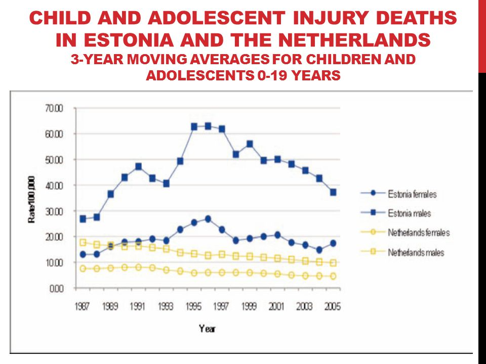 CHILD AND ADOLESCENT INJURY DEATHS IN ESTONIA AND THE NETHERLANDS 3-YEAR MOVING AVERAGES FOR CHILDREN AND ADOLESCENTS 0-19 YEARS