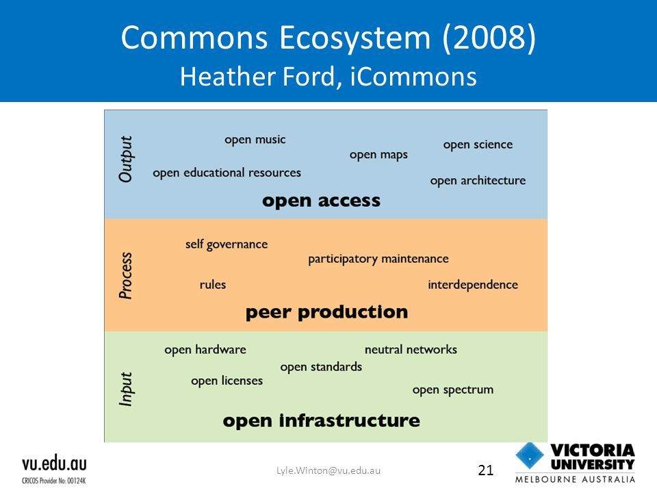 Commons Ecosystem (2008) Heather Ford, iCommons Lyle.Winton@vu.edu.au 21