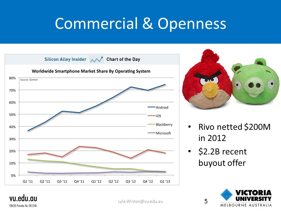 Commercial & Openness Rivo netted $200M in 2012 $2.2B recent buyout offer Lyle.Winton@vu.edu.au 5