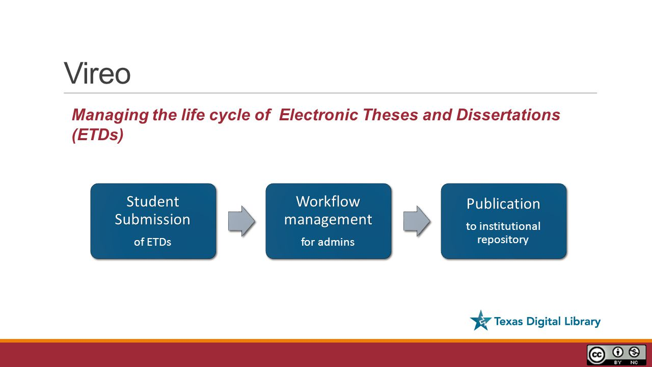 Vireo Student Submission of ETDs Workflow management for adminsPublication to institutional repository Managing the life cycle of Electronic Theses and Dissertations (ETDs)