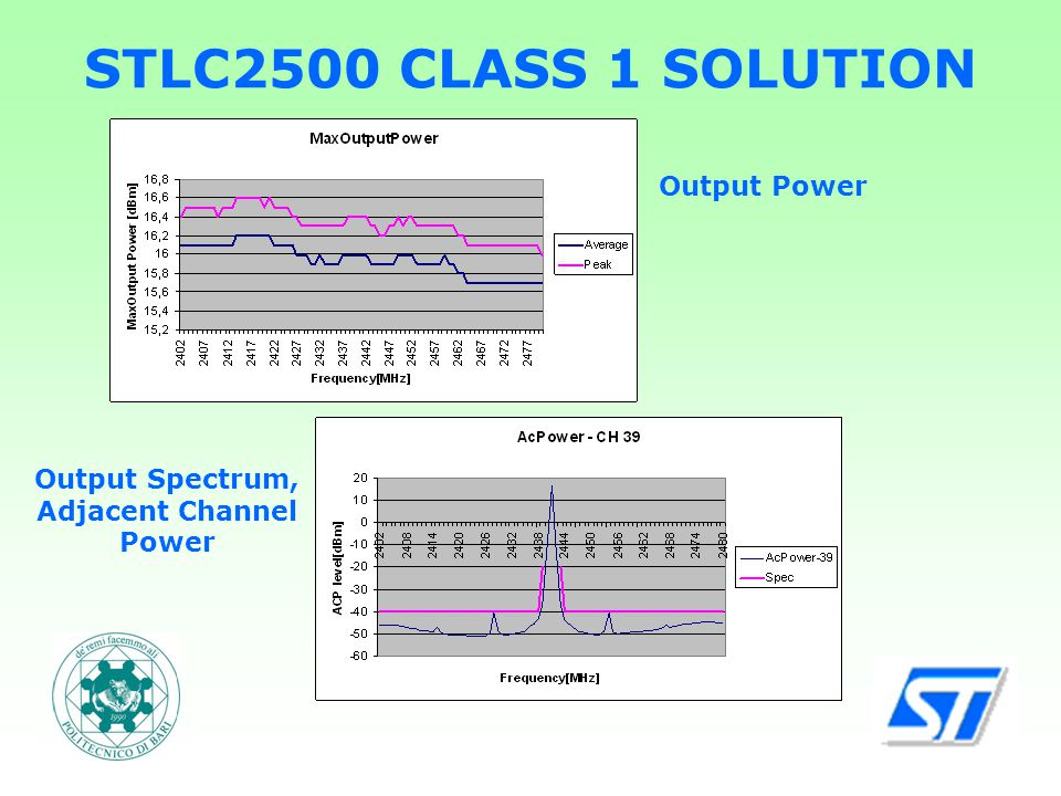 STLC2500 CLASS 1 SOLUTION Output Power Output Spectrum, Adjacent Channel Power