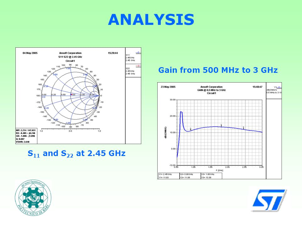 ANALYSIS S 11 and S 22 at 2.45 GHz Gain from 500 MHz to 3 GHz