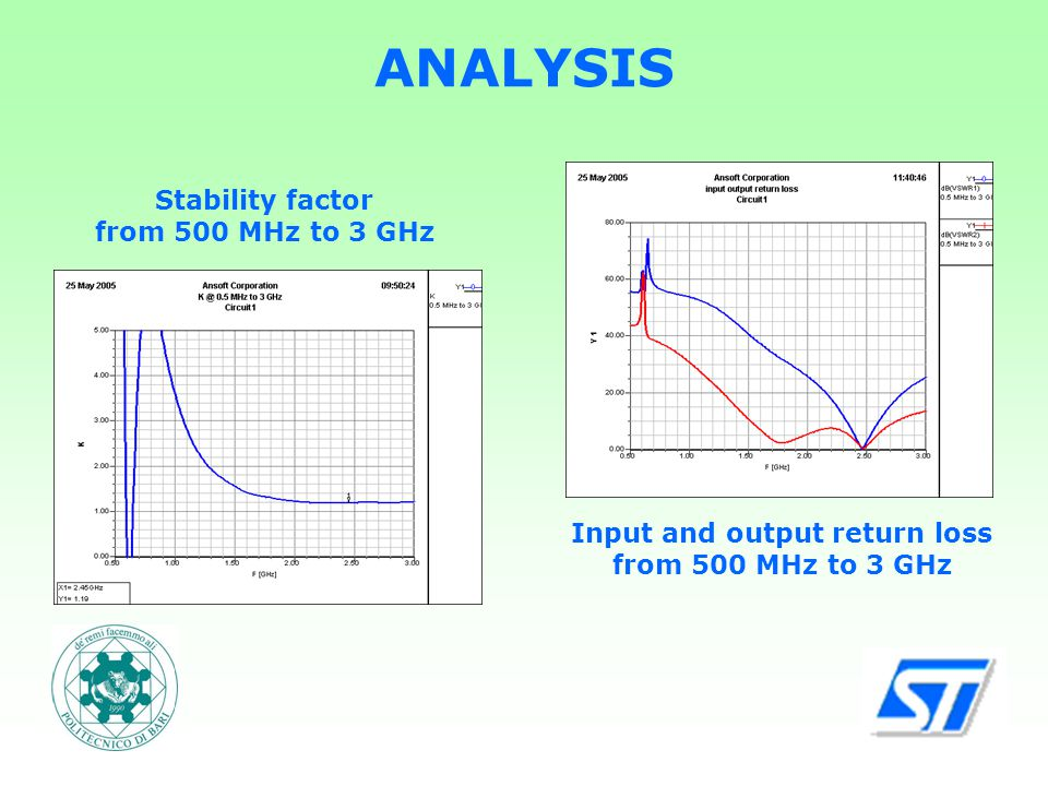 ANALYSIS Stability factor from 500 MHz to 3 GHz Input and output return loss from 500 MHz to 3 GHz