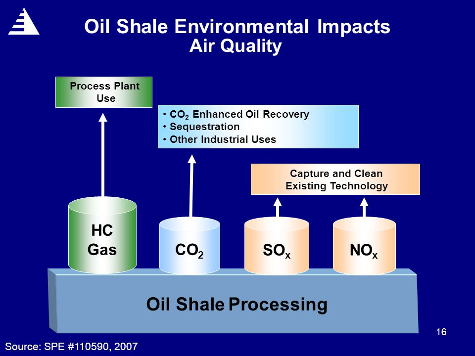 16 Oil Shale Environmental Impacts Air Quality Oil Shale Processing HC Gas CO 2 SO x NO x CO 2 Enhanced Oil Recovery Sequestration Other Industrial Uses Capture and Clean Existing Technology Process Plant Use Source: SPE #110590, 2007