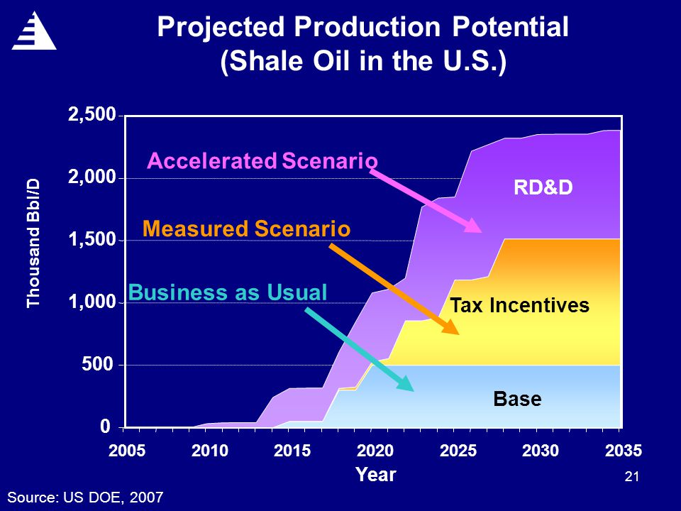 21 0 500 1,000 1,500 2,000 2,500 2005201020152020202520302035 Year Thousand Bbl/D Projected Production Potential (Shale Oil in the U.S.) Base Tax Incentives RD&D Accelerated Scenario Measured Scenario Business as Usual Source: US DOE, 2007