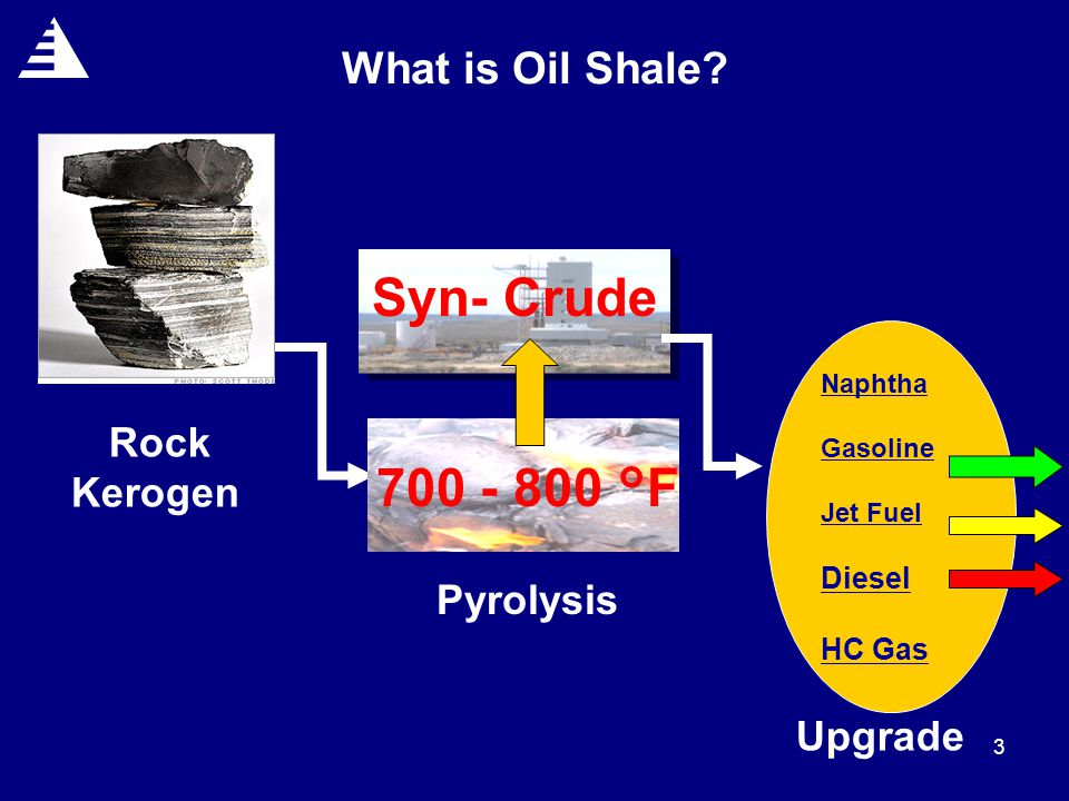 3 What is Oil Shale.