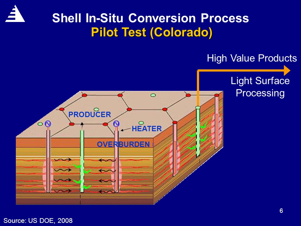 6 Shell In-Situ Conversion Process Source: US DOE, 2008 High Value Products Pilot Test (Colorado) Light Surface Processing HEATER PRODUCER OVERBURDEN