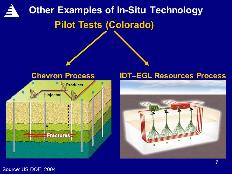 7 Other Examples of In-Situ Technology Pilot Tests (Colorado) IDT–EGL Resources Process Chevron Process Fractures Injector Producer Source: US DOE, 2004