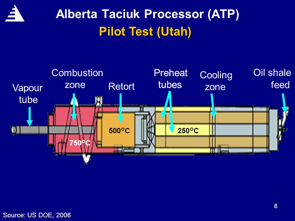 8 Alberta Taciuk Processor (ATP) Pilot Test (Utah) Preheat tubes Vapour tube Combustion zone Retort Preheat tubes Cooling zone Oil shale feed 750°C 500°C250°C Source: US DOE, 2006