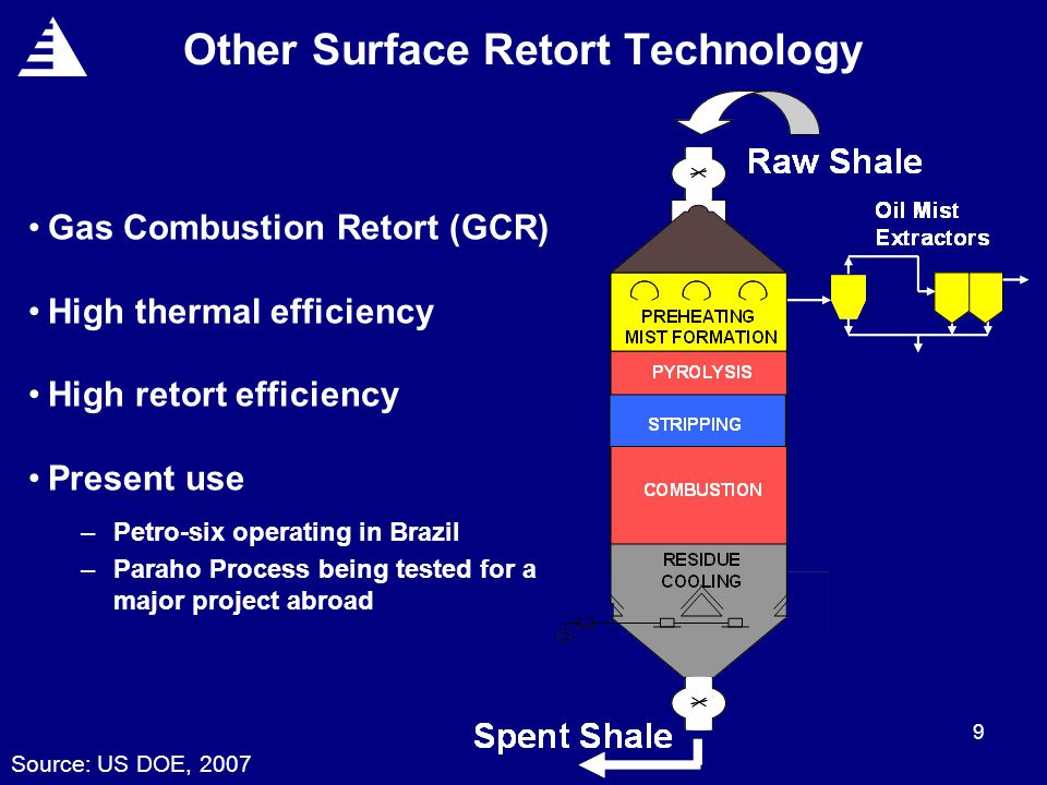 9 Other Surface Retort Technology Gas Combustion Retort (GCR) High thermal efficiency High retort efficiency Present use –Petro-six operating in Brazil –Paraho Process being tested for a major project abroad Source: US DOE, 2007