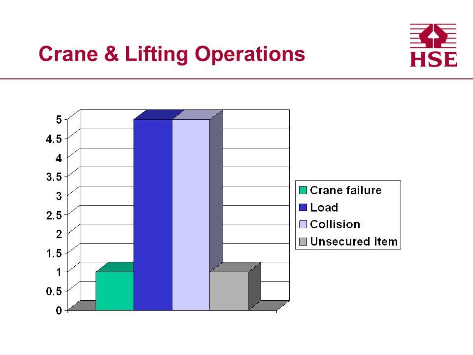 Crane & Lifting Operations