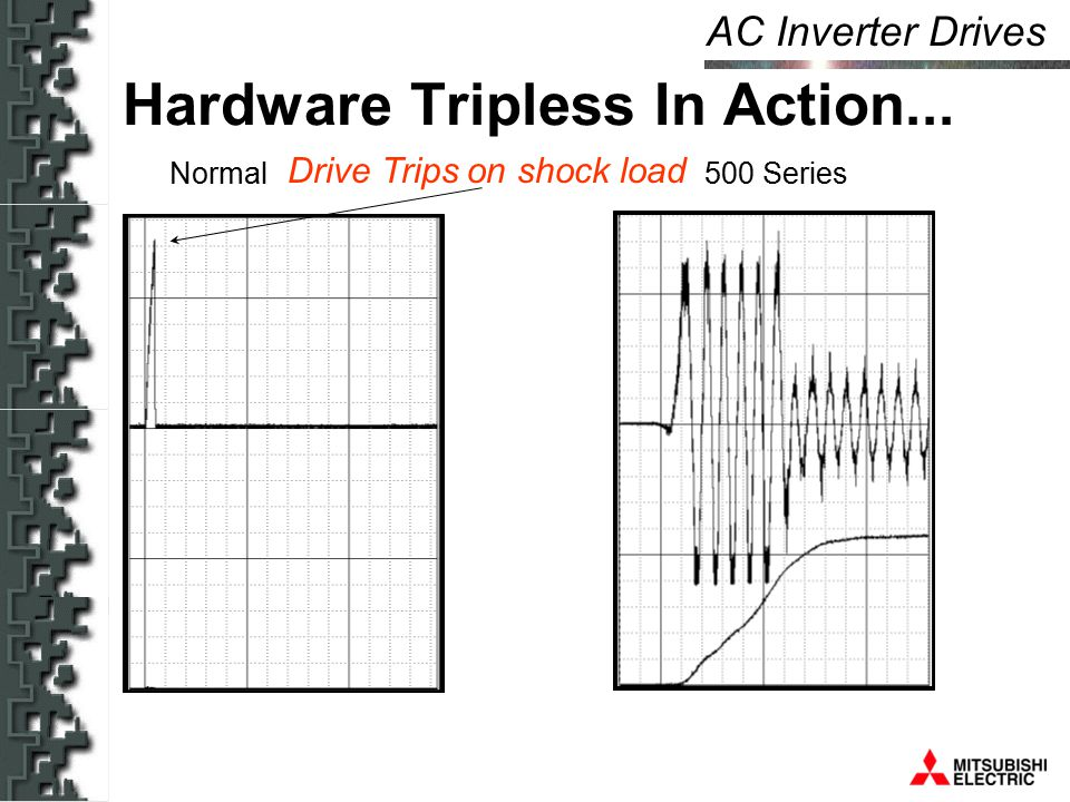 AC Inverter Drives Hardware Tripless In Action... Normal 500 Series Drive Trips on shock load