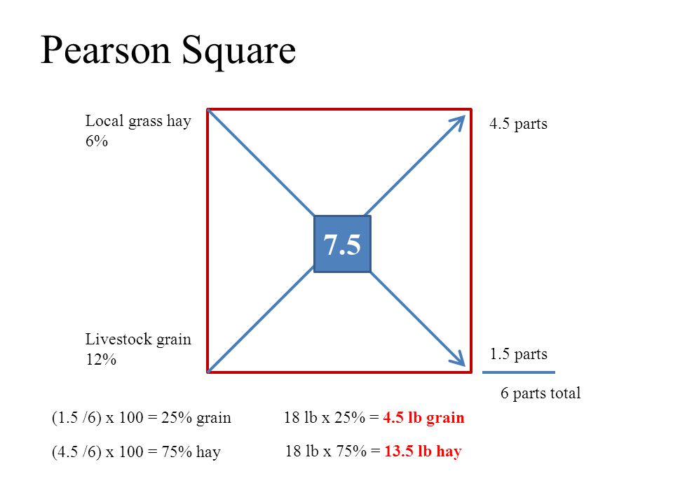 Pearson Square Local grass hay 6% Livestock grain 12% 4.5 parts 7.5 1.5 parts 6 parts total (1.5 /6) x 100 = 25% grain (4.5 /6) x 100 = 75% hay 18 lb