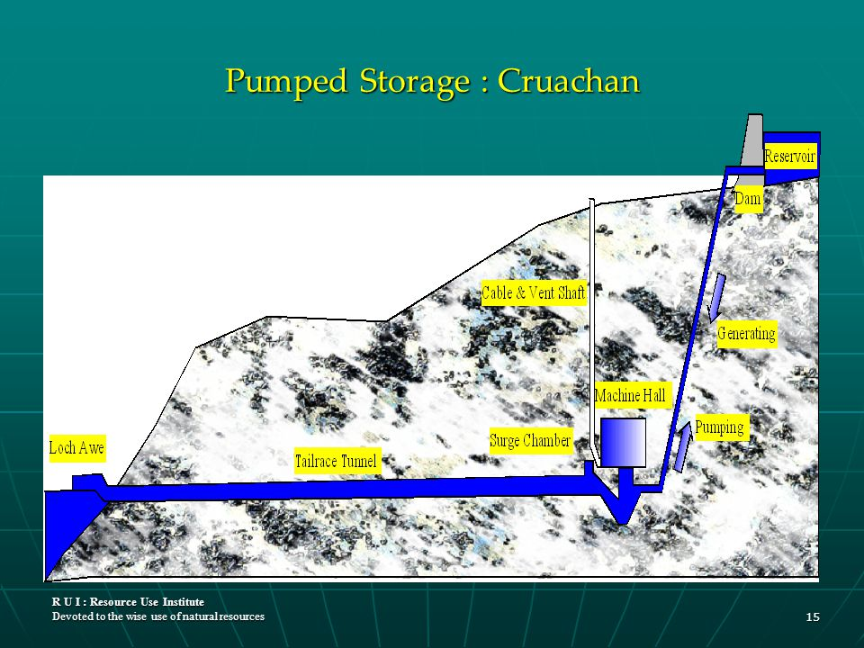 R U I : Resource Use Institute Devoted to the wise use of natural resources 15 Pumped Storage : Cruachan